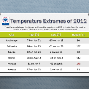 temperature extremes in alaska