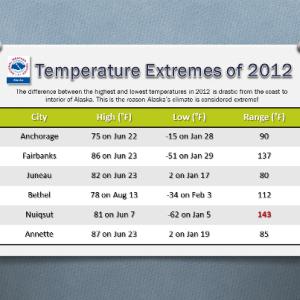 temperature extremes in alaska